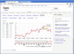 Yandex.News: Yandex NASDAQ